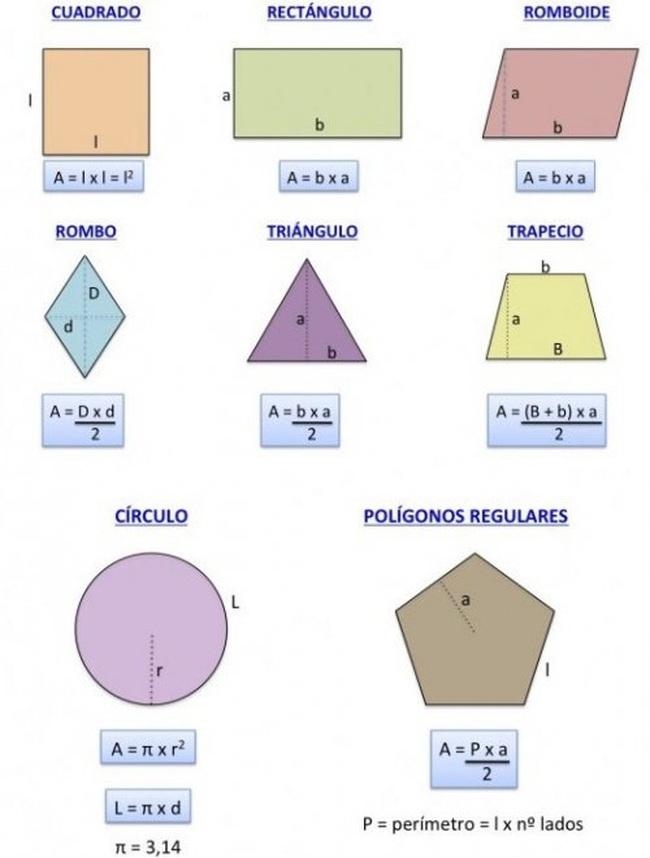 Resultado de imagen de áreas de poligonos regulares