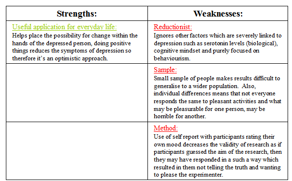 strengths and weaknesses in the behaviourist approach Can the biological approach explain our behavior decide for yourself with the  advantages and drawbacks of this approach.