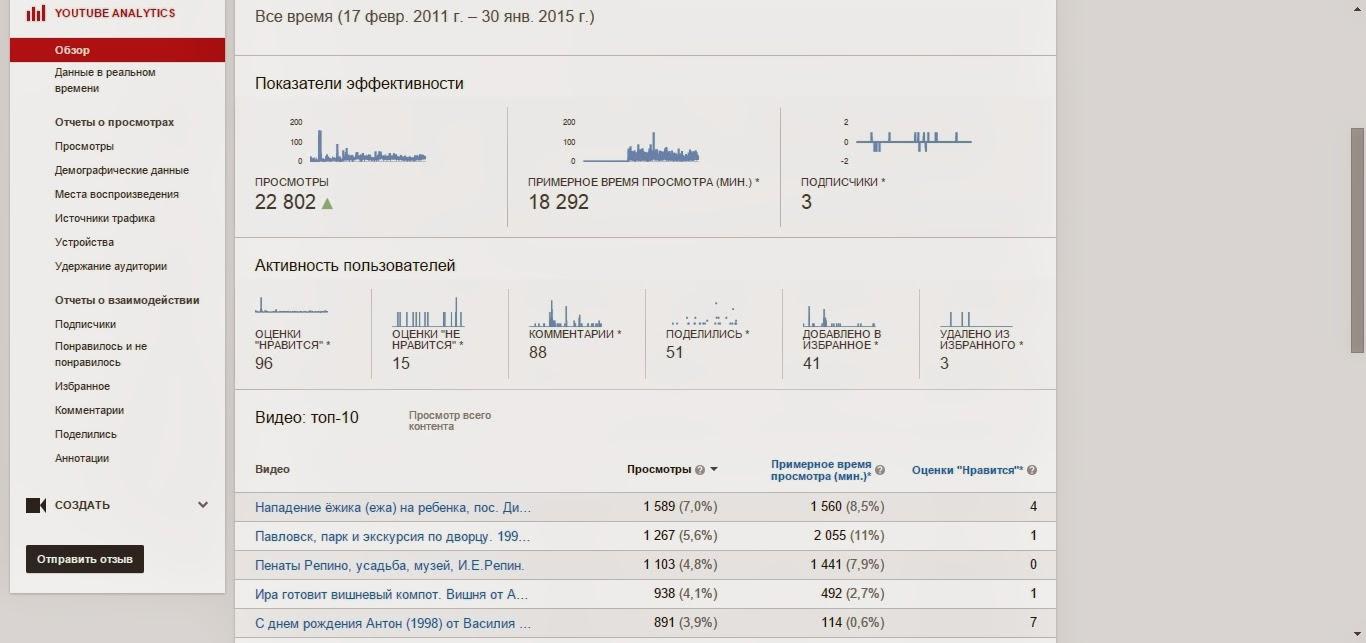 Статистика канала PhDrDAK на youtube - 01.2015