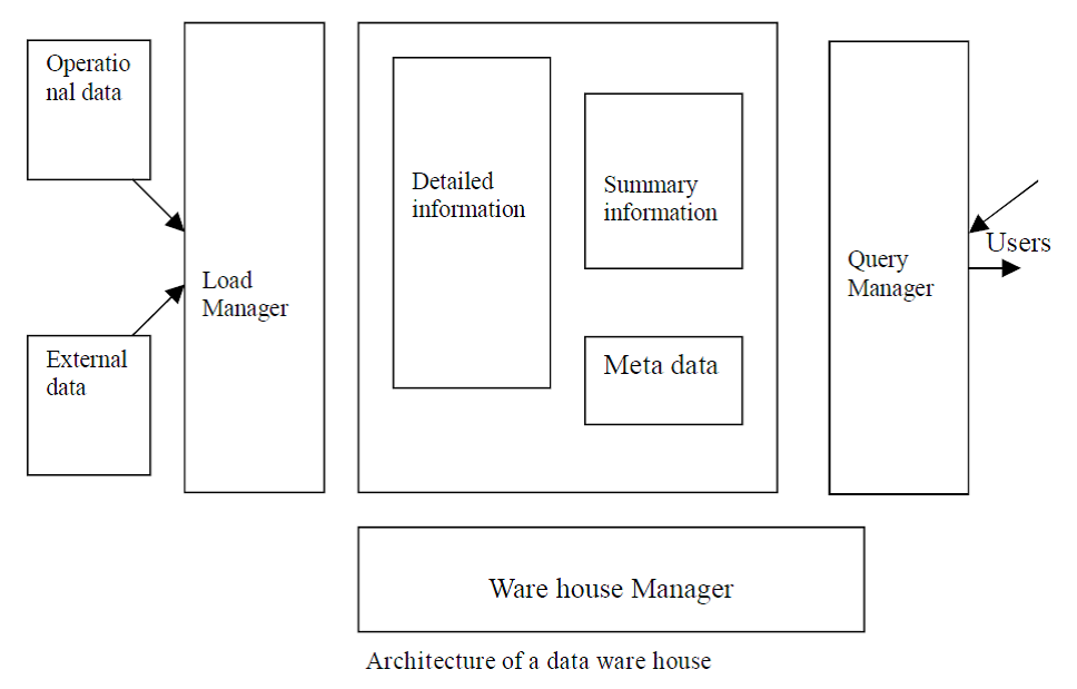 data warehousing assignment Relationship between data warehousing, on-line analytical processing, and data mining reading: han chapter 1 through 13 overview: data mining tasks - clustering, classification, rule learning, etc reading: han, rest of chapter 1 intro slides assignment 1 (due 1/23) data warehousing data warehousing slides reading: skim chapter 2.