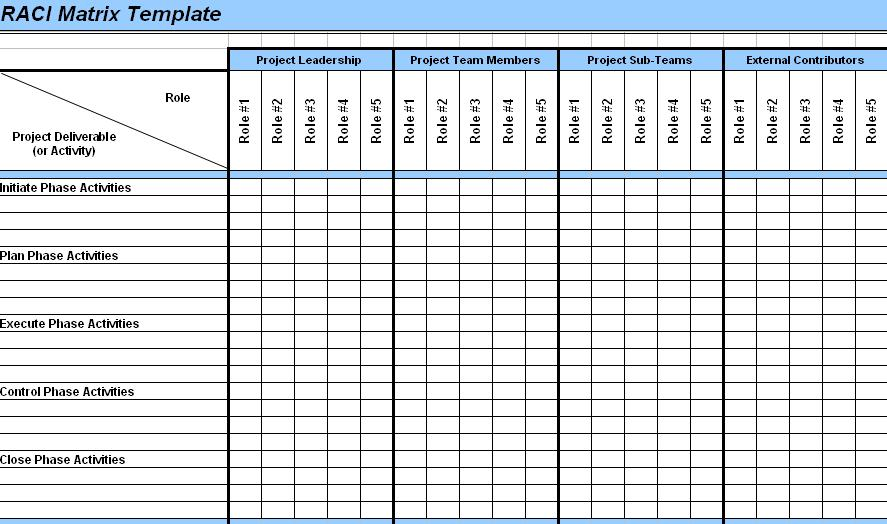 raci analysis template art of project management raci chart