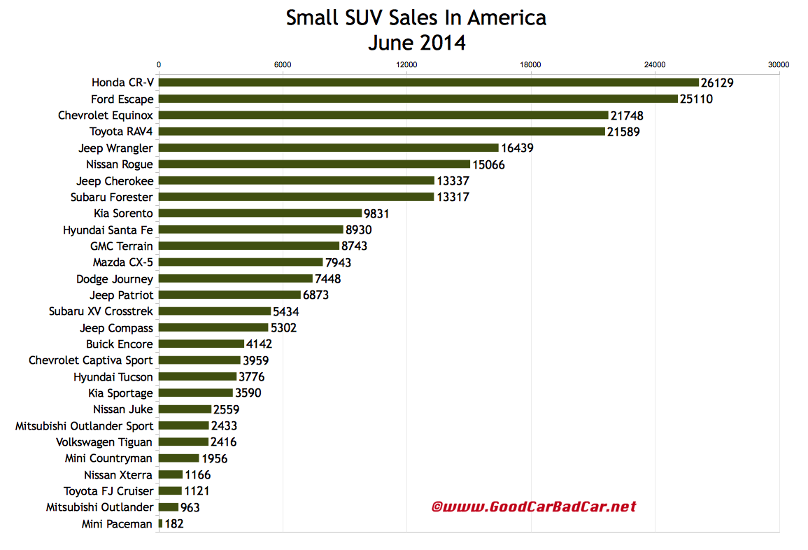 USA small SUV sales chart June 2014