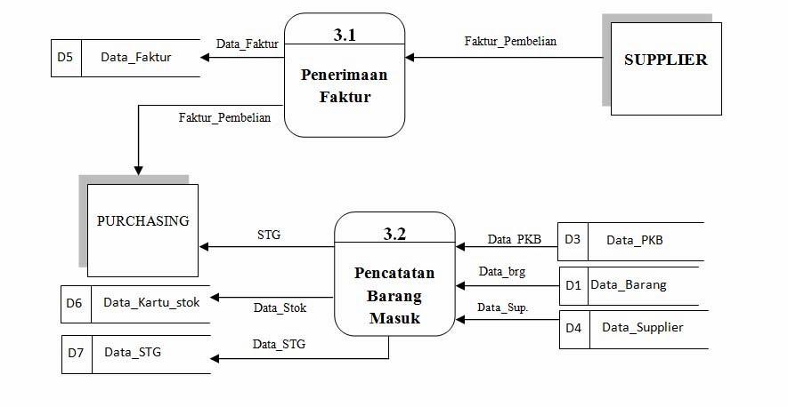 Millatys diagram detail 30 sistem berjalan ccuart Image collections