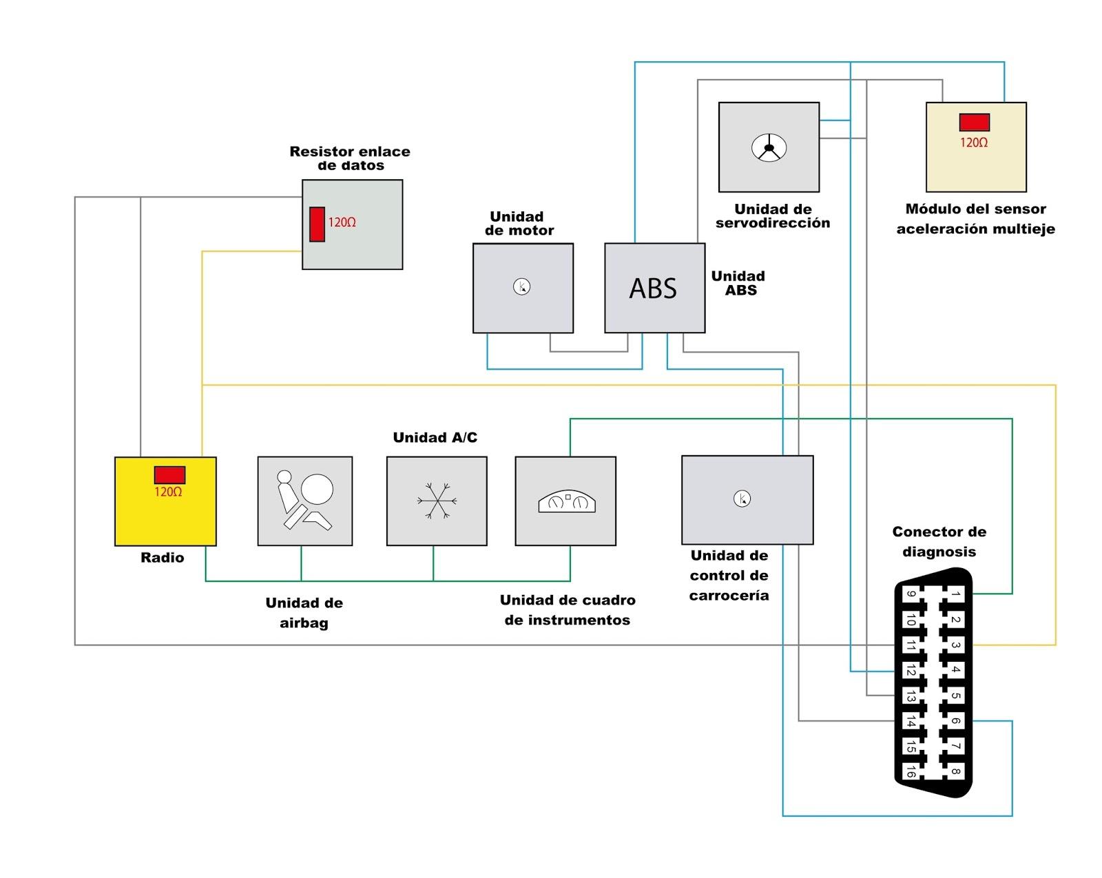 Sinóptico de la red multiplexada