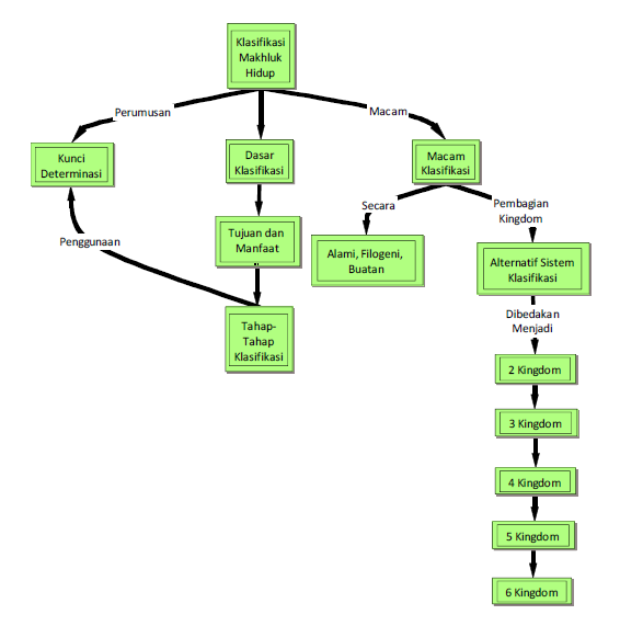 Peta Konsep Klasifikasi Makhluk Hidup