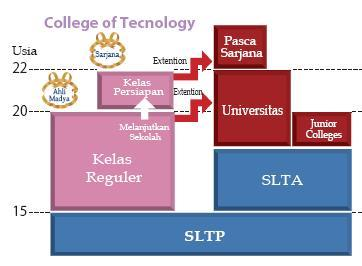 Colleges of Technology Japan