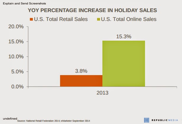Holiday season ecommerce