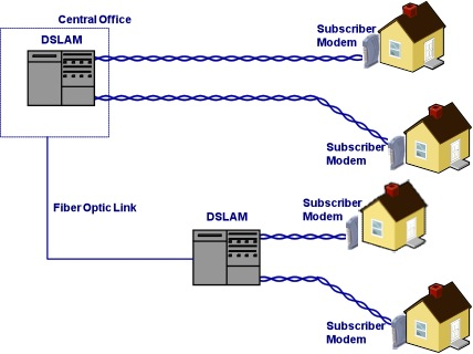 an in depth of the digital subscriber line dsl technology