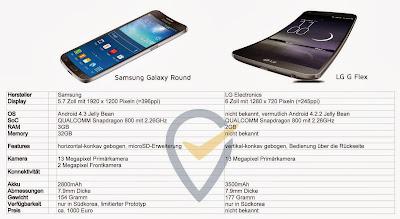 Samsung, Samsung Galaxy Round, Galaxy Round, LG, LG G Flex, G Flex