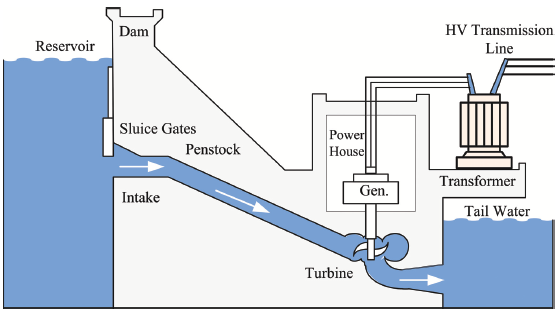 hydroelectric stations science writeup