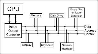 Diagram bus dengan perangkat yang terpasang