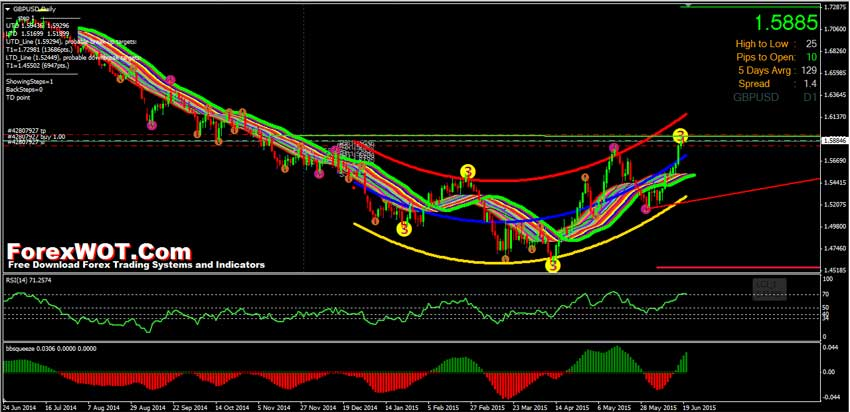 Forex trading systems download