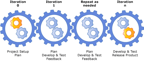 iterative project management 01092006 this chapter offers practical advice on adopting iterative software development practices within your projects and your organization.