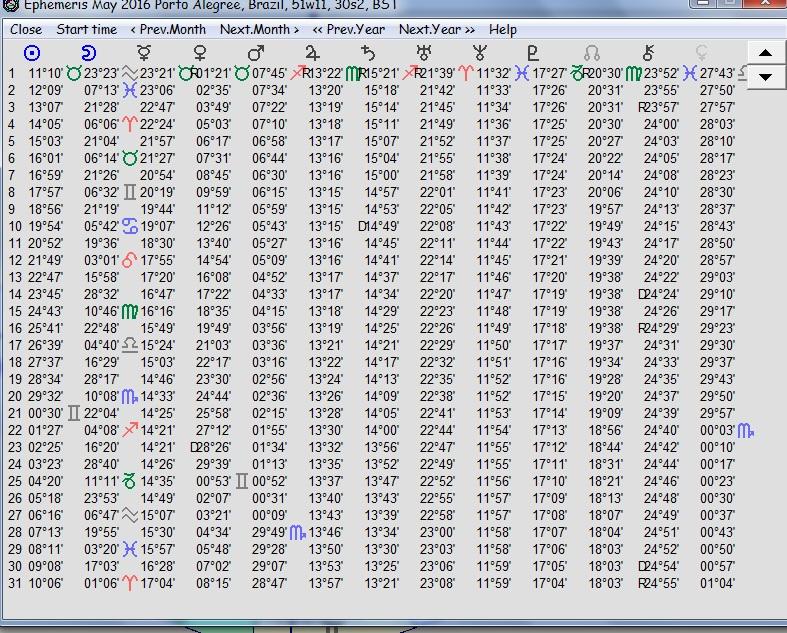 F Distribution Table 5 Percent Vera Lucia Ciênci...