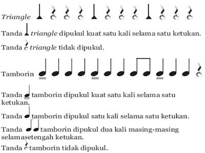 Contoh ketukan pada alat musik ritmis