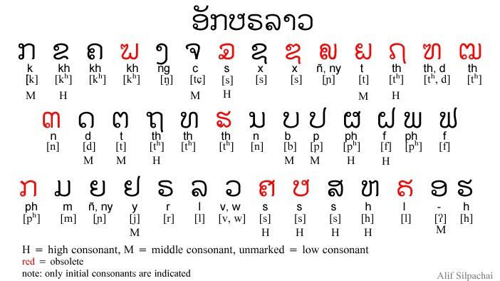 The Lao alphabet