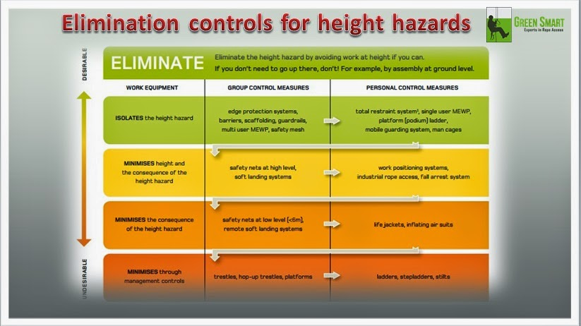 Elimination Controls For Height Hazards Rope Access