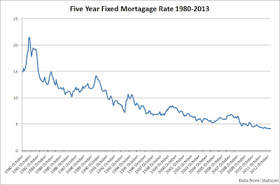 mortgage rates canada chart