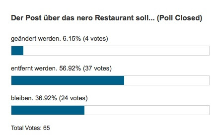 Ergebnis der Leser-Umfrage