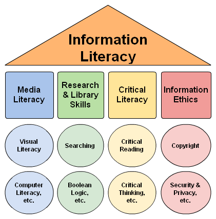 the four major components of health literacy No association was found between health literacy and quality of life health literacy and physical and mental components of quality of two main type of.