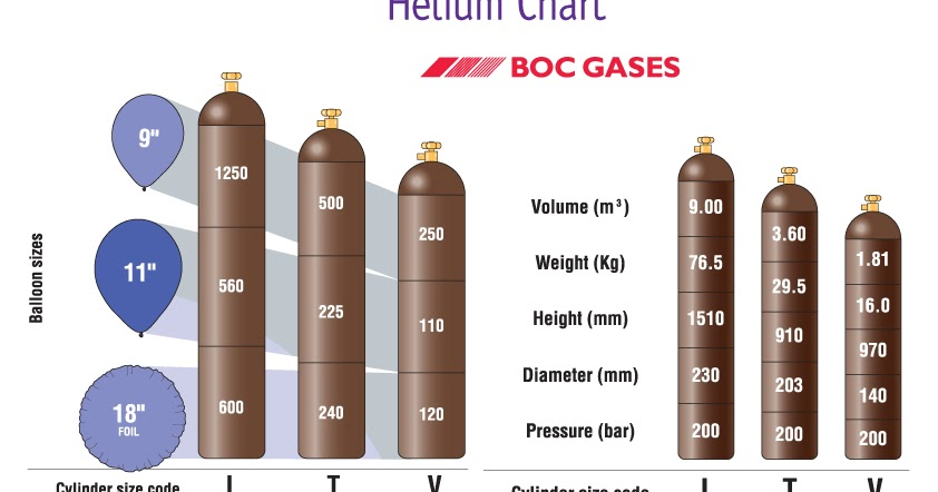 Helium: A byproduct of the natural gas industry