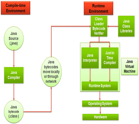 Java by ramakrishna differences between java compilerjit compiler nbspso jvm uses jit compiler and interpreter both ccuart Gallery
