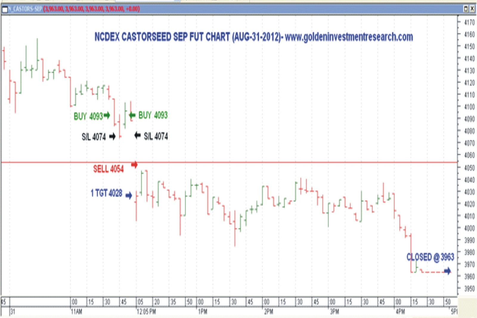 Ncdex option trading