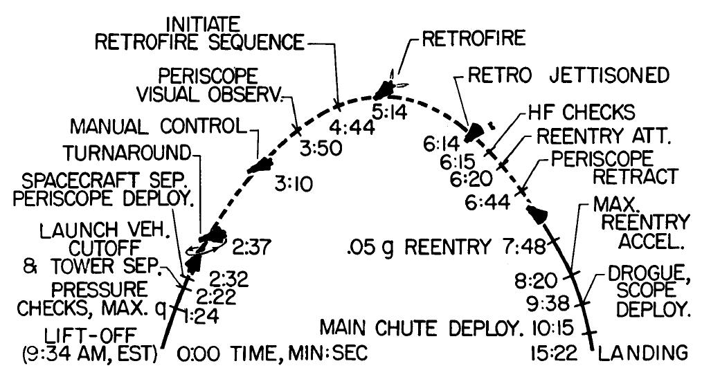 Cronograma Mercury 3