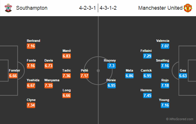 Possible Line-ups: Southampton vs Manchester United