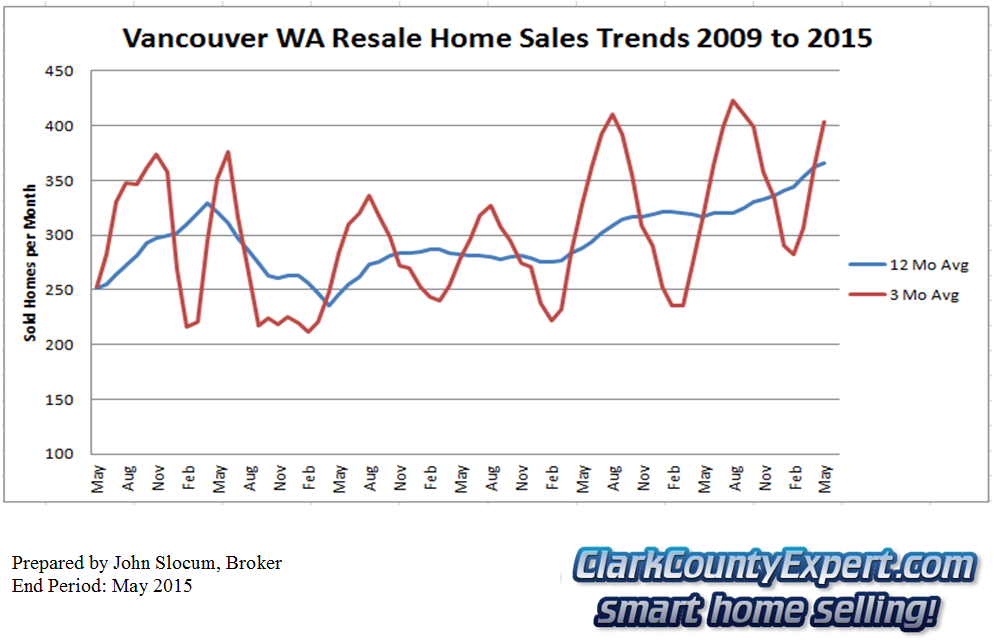 Vancouver Washington Resale Home Sales May 2015 - Units Sold