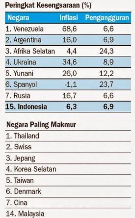 15 negara paling sengsara di dunia