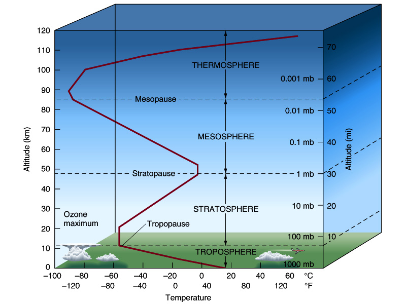 Introduction to Earth's Atmosphere