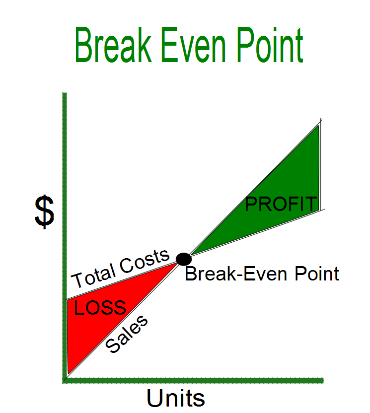 how to calculate break even sales quantity