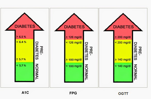 Blood Glucose Normal Range Chart - Chart
