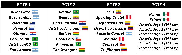 Libertadores 2016 e os times da Segunda Fase