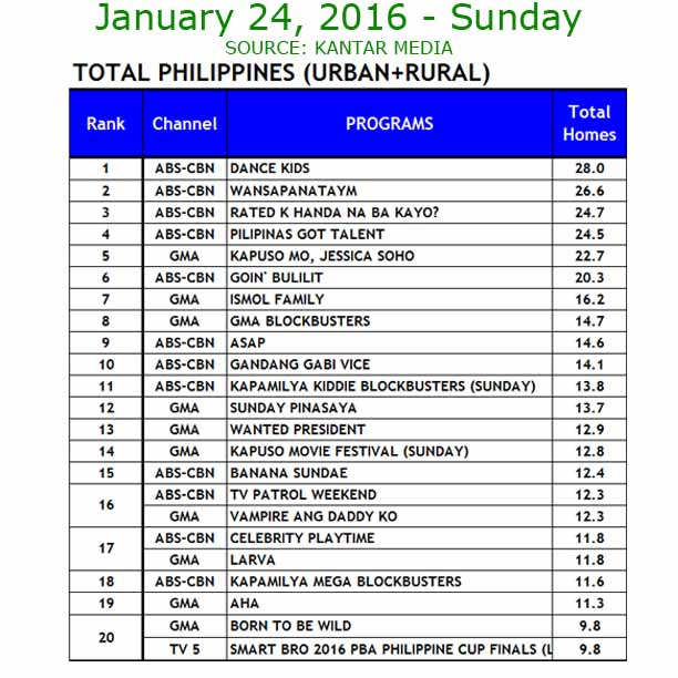 Kantar Media ratings Sunday January 24