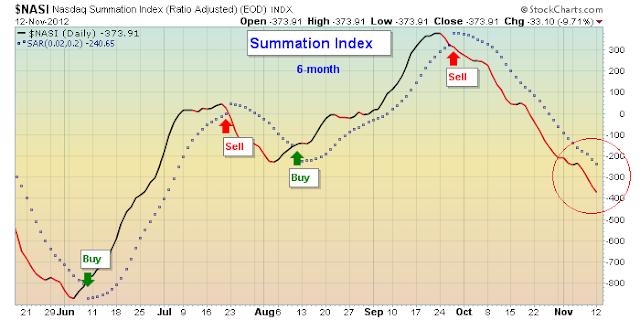 bear flag chart