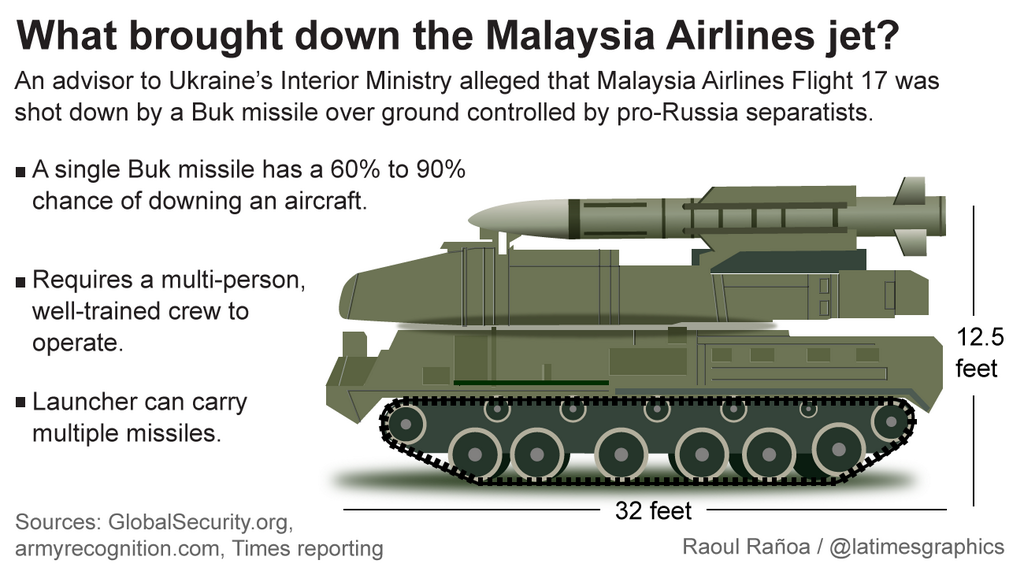 Info Tentang Sophisticated BUK Missile Launcher Video dan Foto malay