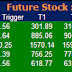 Most active future and option calls for 17 July 2015
