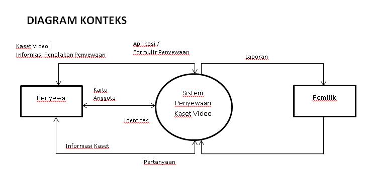 Inspiration mengenal beberapa kasus perancangan terstruktur gambarkan diagram rinci ccuart Images