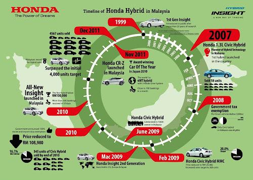 honda hybrid malaysia timeline