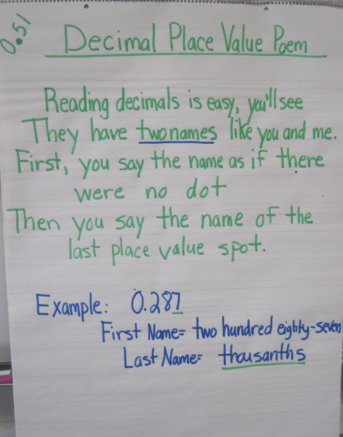 math worksheet : fifth grade ramblings day 3 with nicki newton  decimal of the day : Decimal Of The Day Worksheet