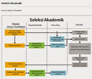 Skema Proses Seleksi Akademi Calon Kepala Sekolah