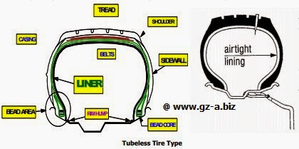 Tubeless Tire Type