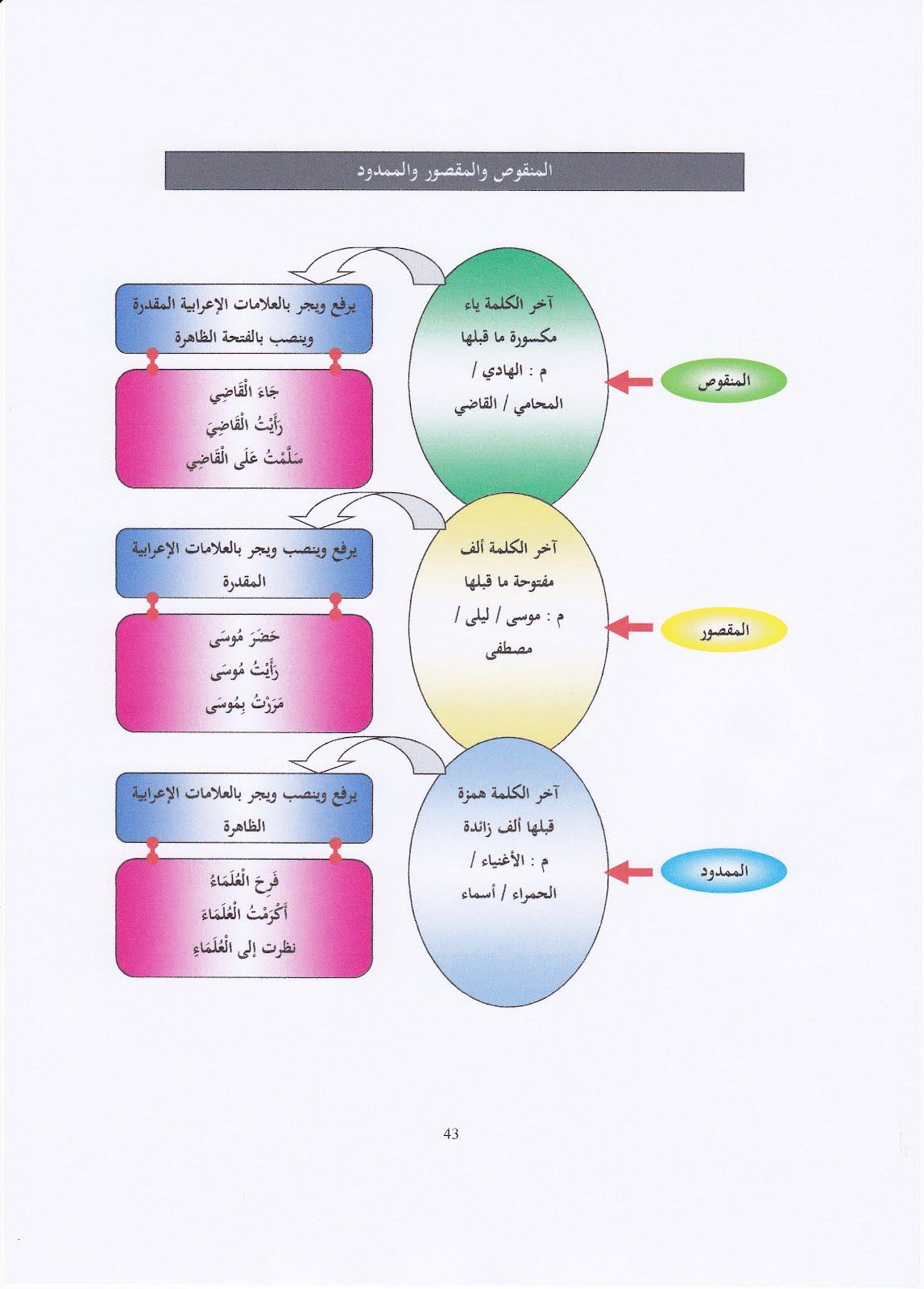 Panitia Bahasa Arab SBPIS