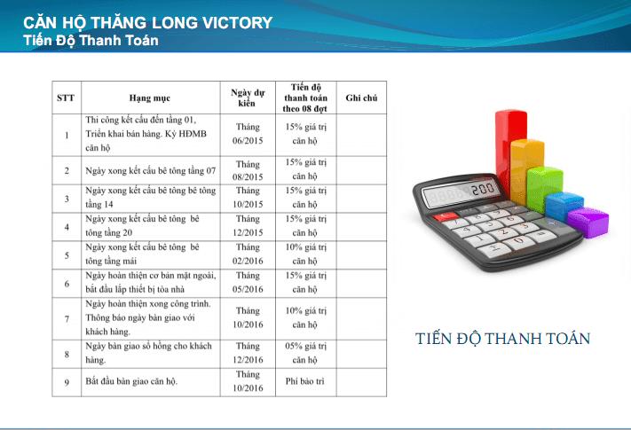 Tiến độ đóng tiền T2 Thăng Long Victory