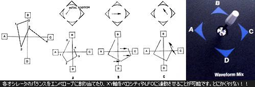 各オシレータのバランスをエンベロープに割り当てたり、XY軸をベロシティやLFOに連動させることが可能です。とにかくヤバい!!