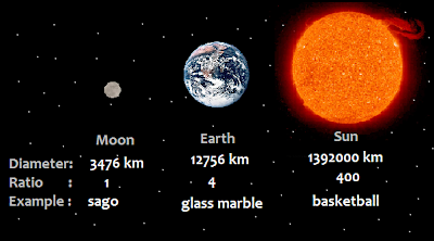 earth sun relationship size matters
