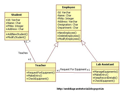 Unified modeling language multimedia equipment management class diagram ccuart Image collections