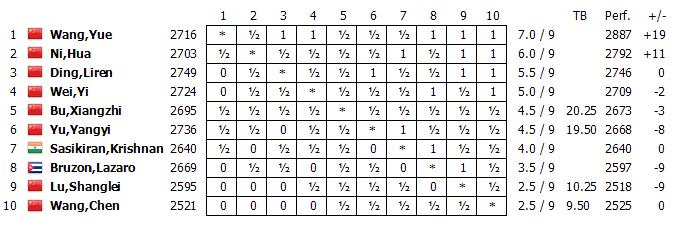 Le classement final du tournoi d'échecs de Danzhou 2015 - Photo © Chess & Strategy